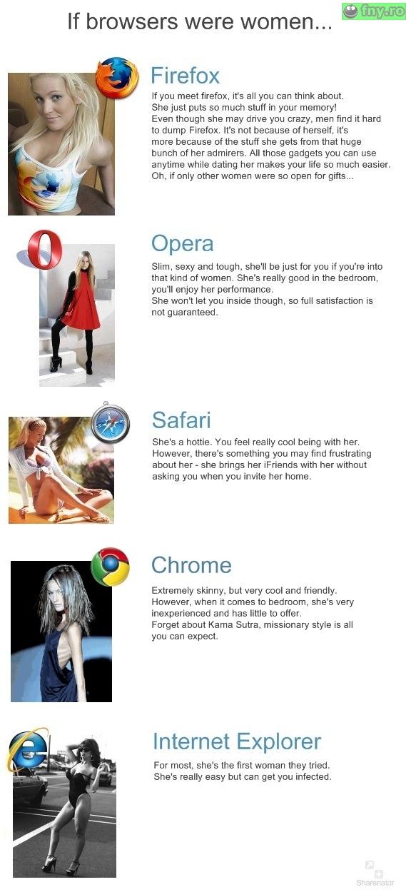 Daca Browserele ar fi femei imagini haioase
