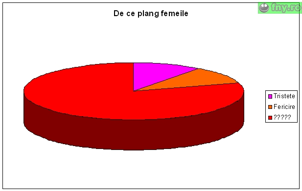 De ce plang femeile imagini haioase
